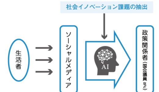 """政治の変革""""にはAIが必要不可欠?機械学習によるツイッター分析で社会課題を発見する"""