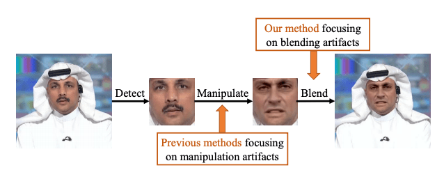 Overview_of_typical_face_manipulation_pipeline