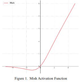 Mish_graph