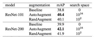 RandAugment COCO comparison