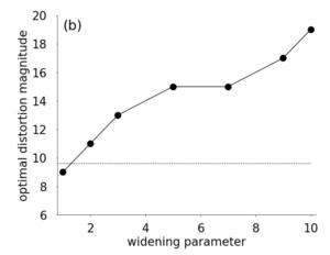 RandAugment model size dependency