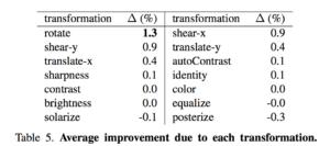 RandAugment each transformation performance